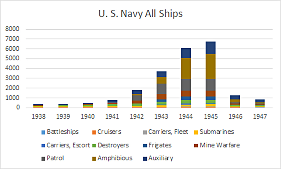 ww2 usnavy all ships